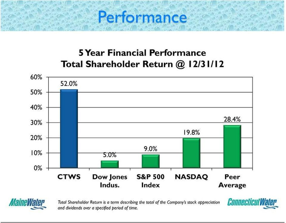S&P 500 Index NASDAQ Peer Average 5 Year Financial Performance Total Shareholder