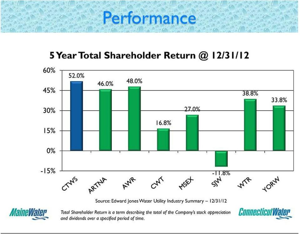 Edward Jones Water Utility Industry Summary 12/31/12 Total Shareholder Return is