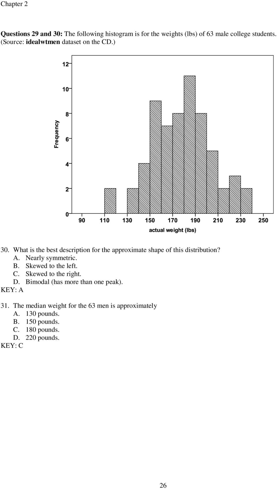 What is the best description for the approximate shape of this distribution? A. Nearly symmetric. B.