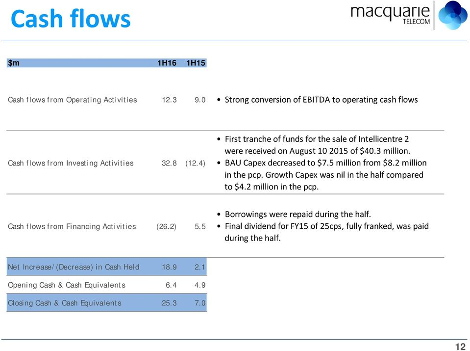 Growth Capex was nil in the half compared to $4.2 million in the pcp. Cash flows from Financing Activities (26.2) 5.5 Borrowings were repaid during the half.