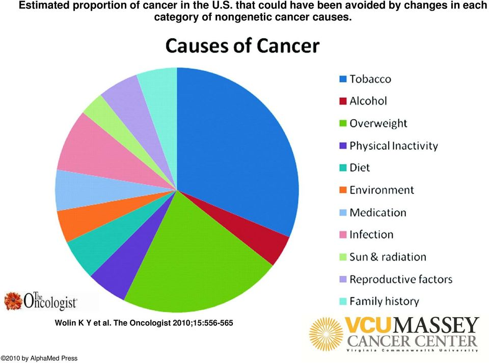 category of nongenetic cancer causes.