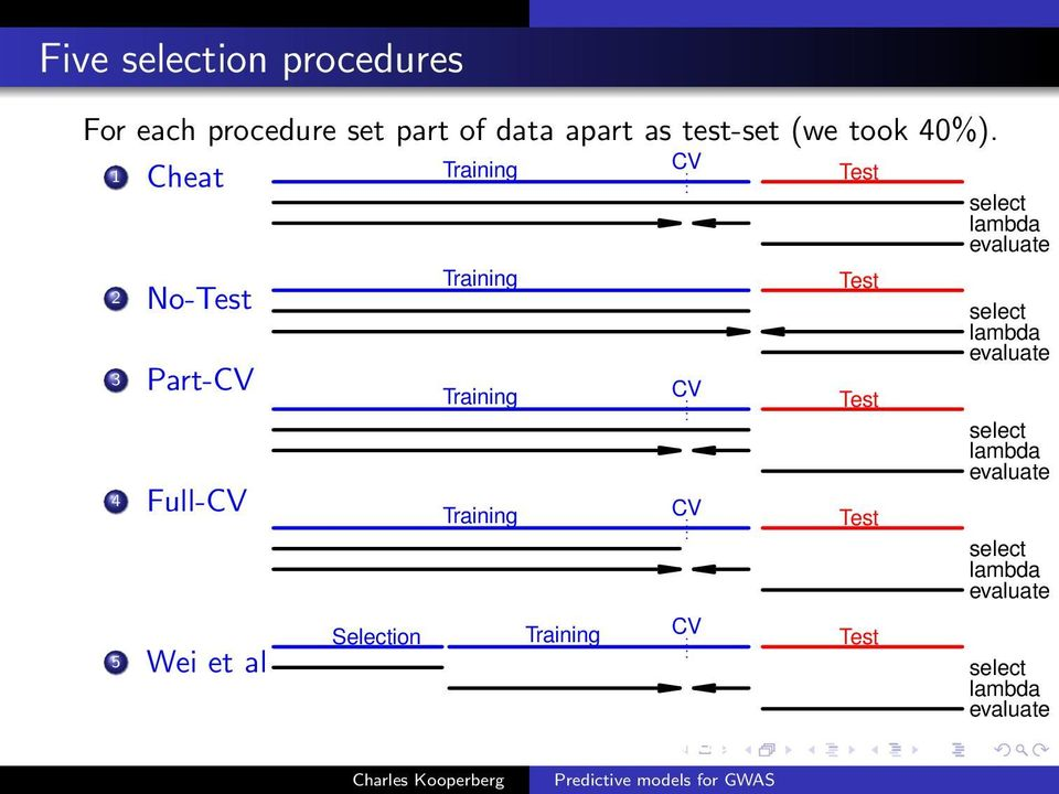 Select the best λ looking at the test data. 3 Part-CV Select the best predictors using training data. Fit Training CV Test using Lasso. Select the best λ using CV on training data.