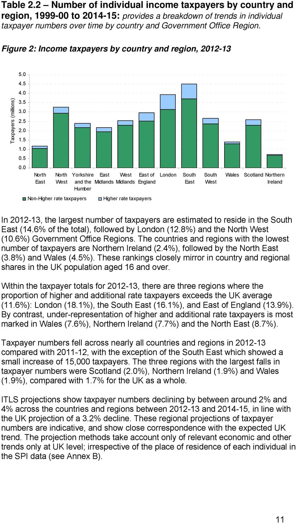 Figure 2: Income taxpayers by country and region, 2012-13 5.0 4.5 4.0 Taxpayers (millions) 3.5 3.0 2.5 2.0 1.5 1.0 0.5 0.