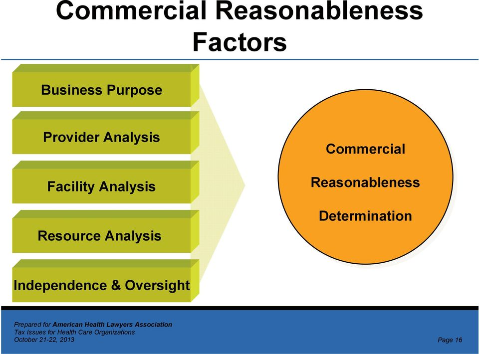 Resource Analysis Commercial Reasonableness