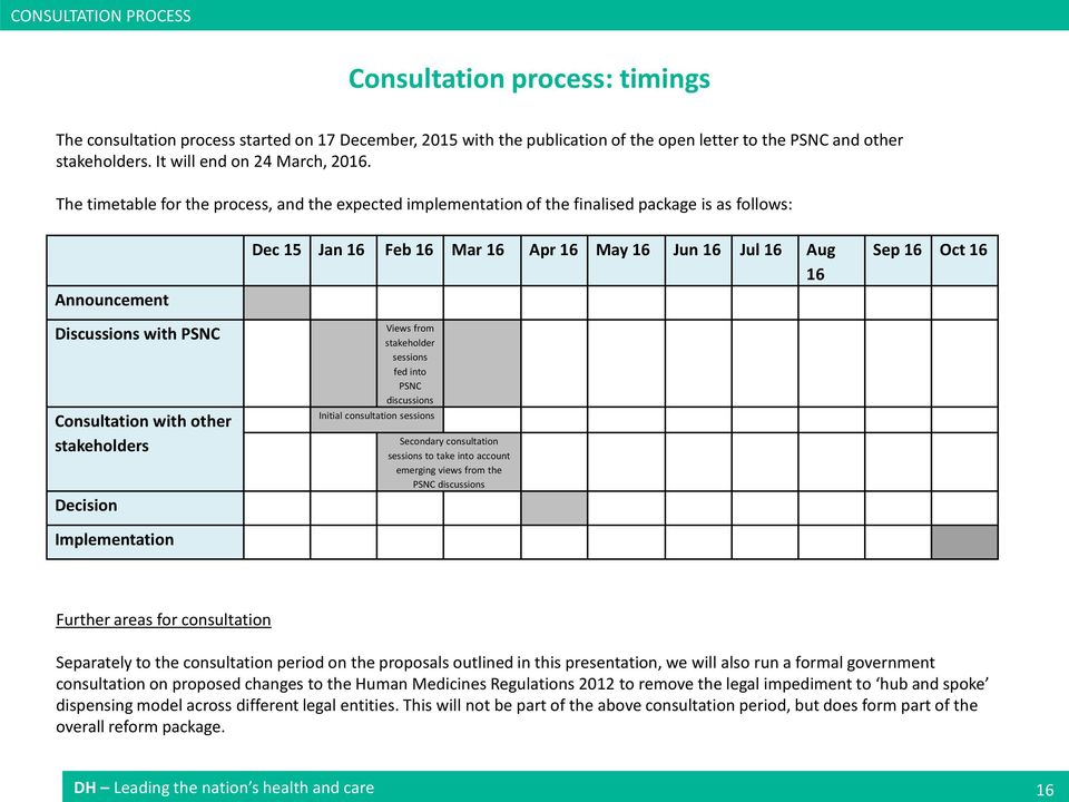 The timetable for the process, and the expected implementation of the finalised package is as follows: Announcement Discussions with PSNC Consultation with other stakeholders Decision Implementation