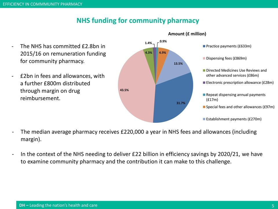 7% Directed Medicines Use Reviews and other advanced services ( 86m) Electronic prescription allowance ( 28m) Repeat dispensing annual payments ( 17m) Special fees and other allowances ( 97m)