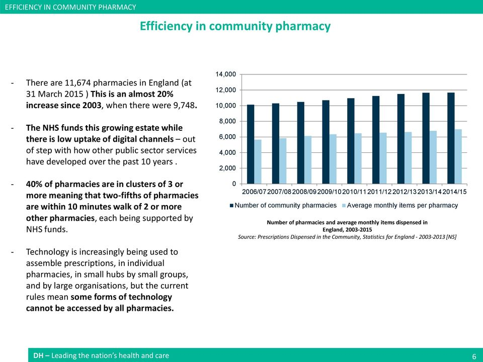 - 40% of pharmacies are in clusters of 3 or more meaning that two-fifths of pharmacies are within 10 minutes walk of 2 or more other pharmacies, each being supported by NHS funds.