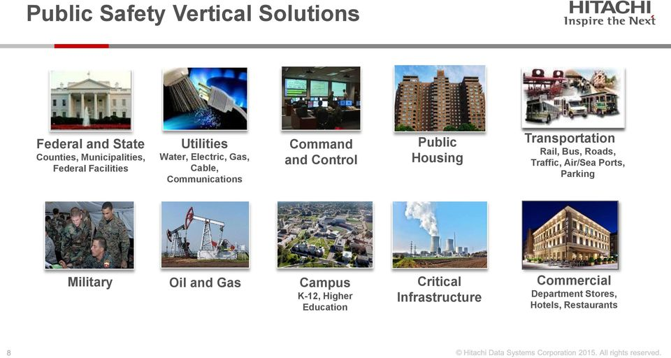 Housing Transportation Rail, Bus, Roads, Traffic, Air/Sea Ports, Parking Military Oil and Gas