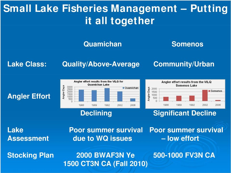 Significant Decline Lake Assessment Stocking Plan Poor summer survival Poor summer