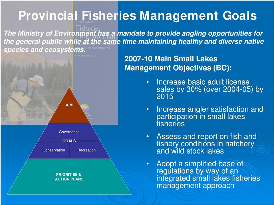 2007-10 Main Small Lakes Management Objectives (BC): AIM Governance GOALS Conservation Recreation PRIORITIES & ACTION PLANS Increase basic adult license sales by 30%