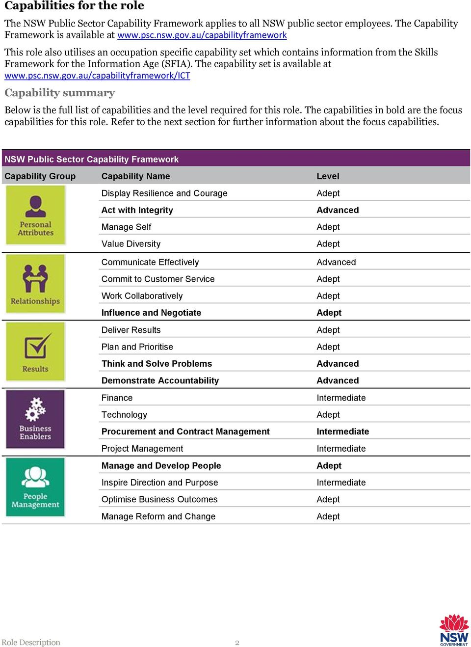 The capability set is available at www.psc.nsw.gov.au/capabilityframework/ict Capability summary Below is the full list of capabilities and the level required for this role.