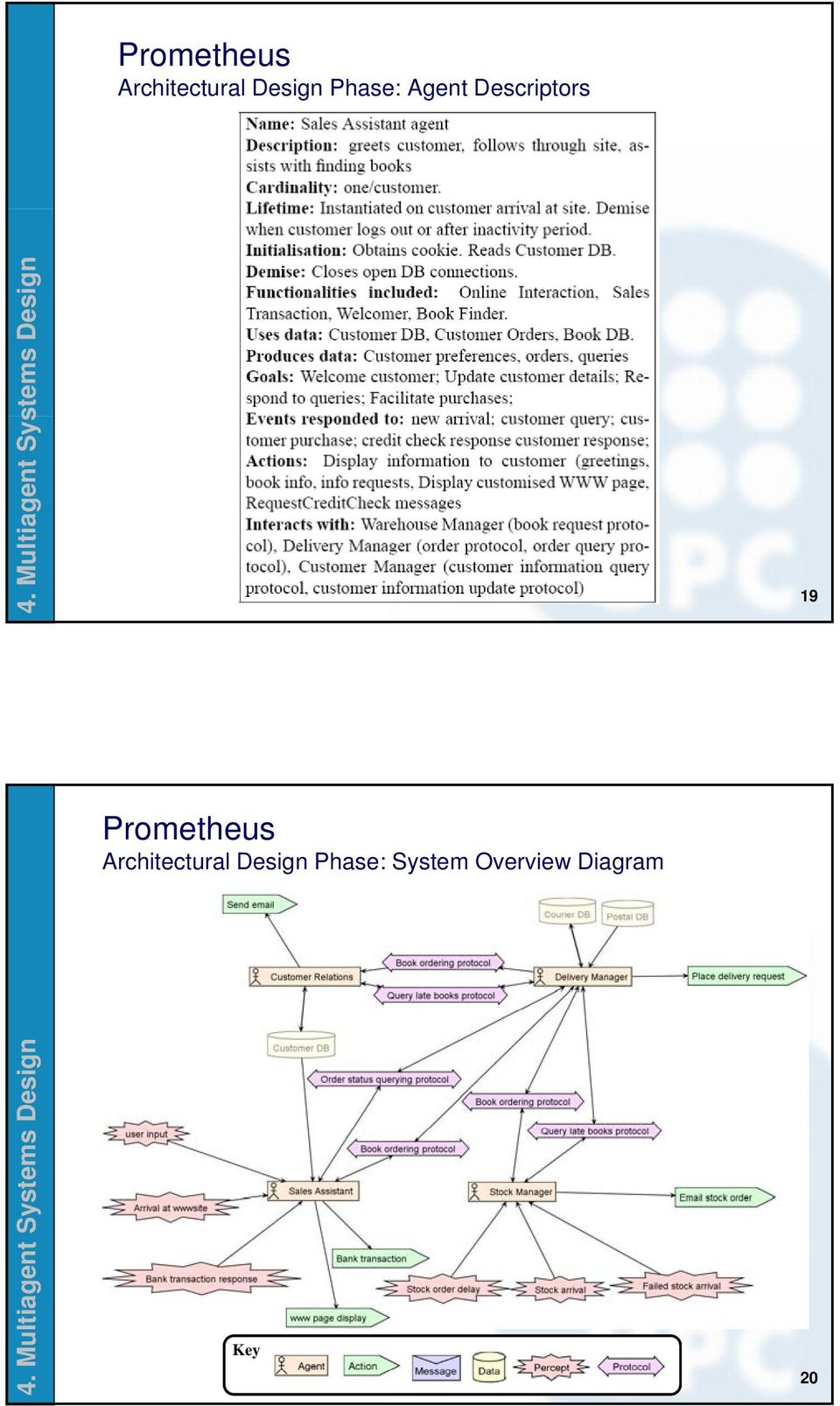 edu 19 Architectural Design Phase: System Overview