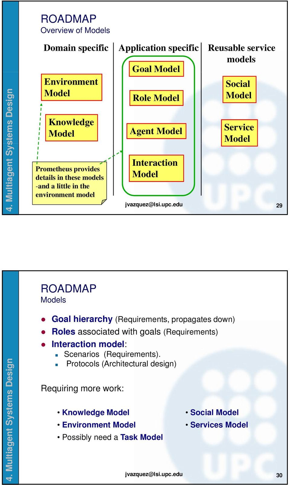 edu 29 ROADMAP Models Goal hierarchy (Requirements, propagates down) Roles associated with goals (Requirements) Interaction ti model: Scenarios