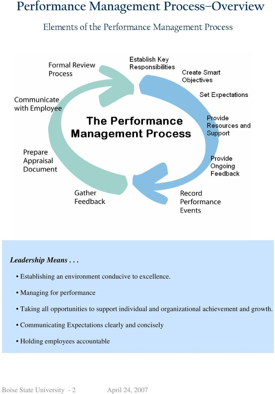 Managing for performance Taking all opportunities to support individual and organizational
