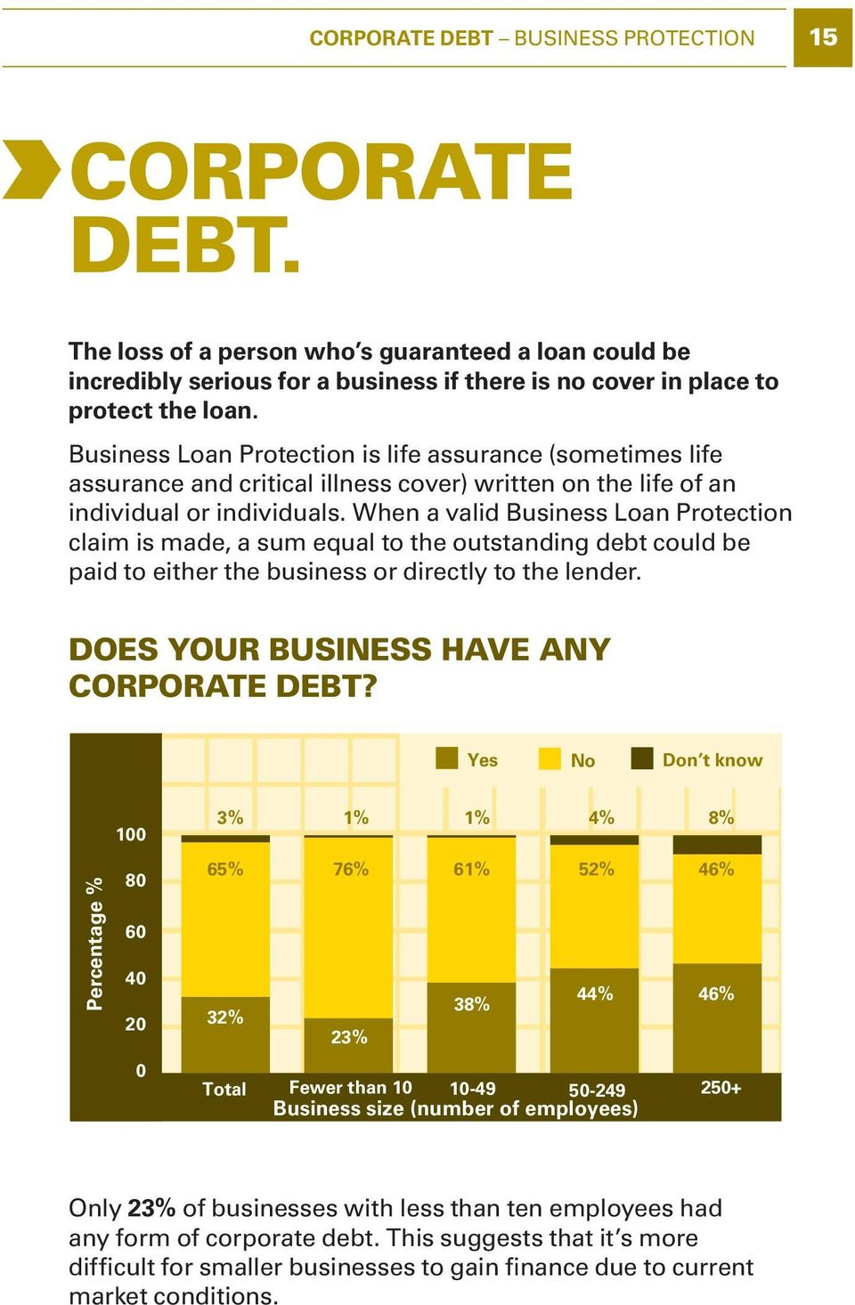 When a valid Business Loan Protection claim is made, a sum equal to the outstanding debt could be paid to either the business or directly to the lender. Does your BUsiness HAve any corporate debt?