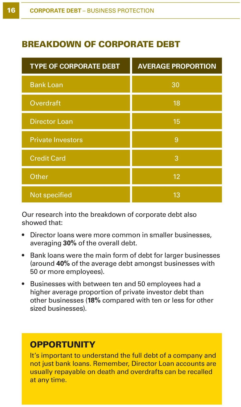 Bank loans were the main form of debt for larger businesses (around 40% of the average debt amongst businesses with 50 or more employees).