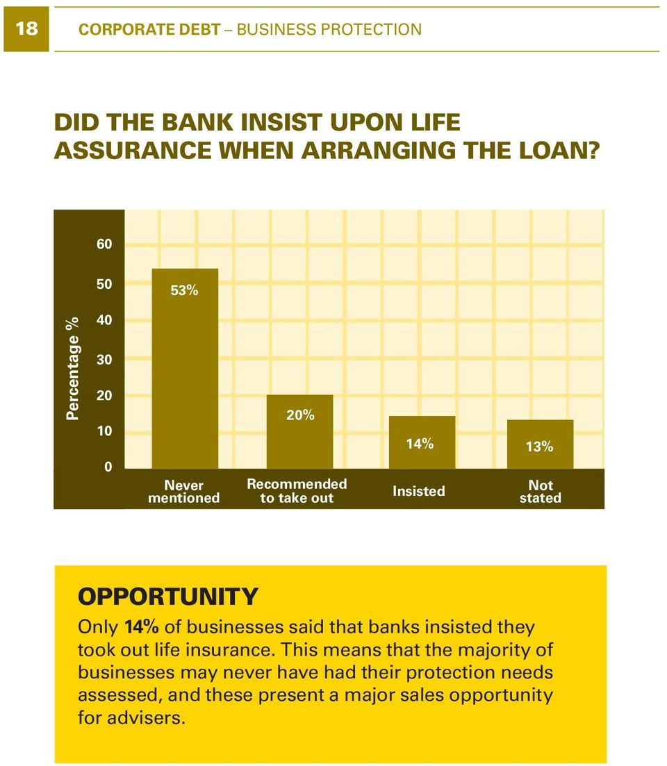 Opportunity Only 14% of businesses said that banks insisted they took out life insurance.
