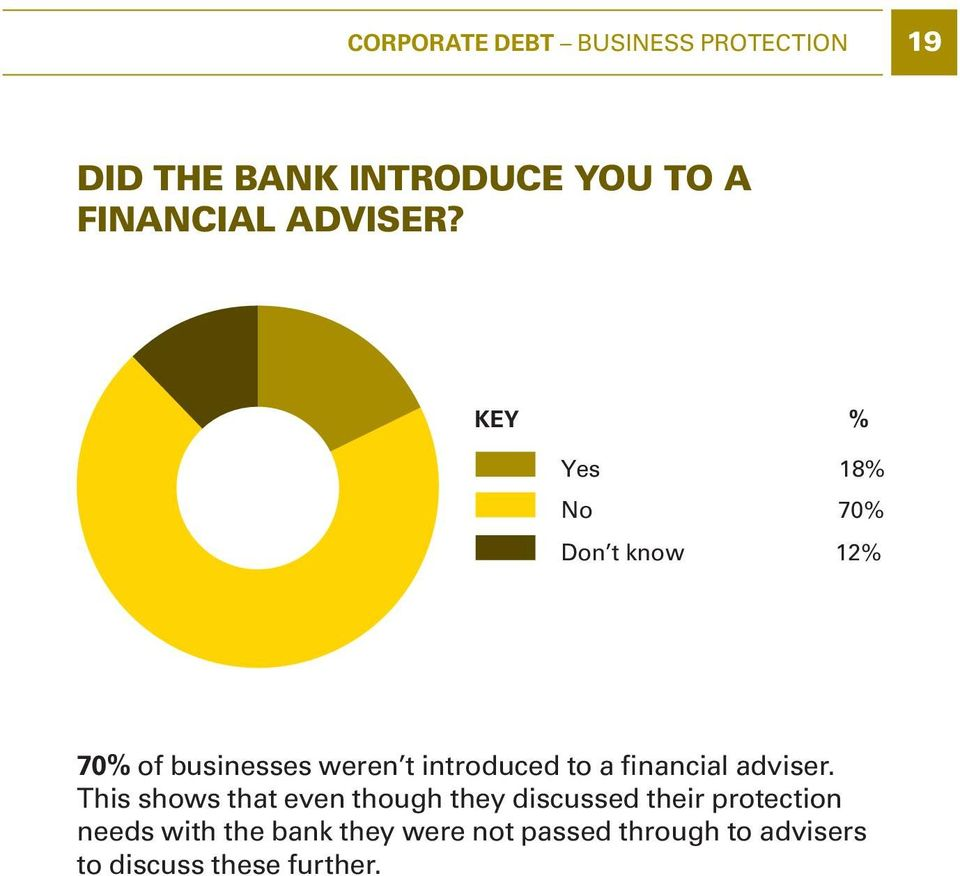 KEY % Yes 18% No 70% Don t know 12% 70% of businesses weren t introduced to a