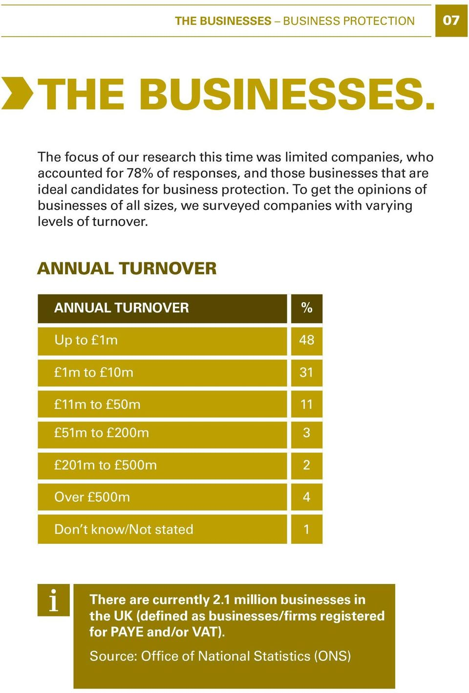 protection. To get the opinions of businesses of all sizes, we surveyed companies with varying levels of turnover.