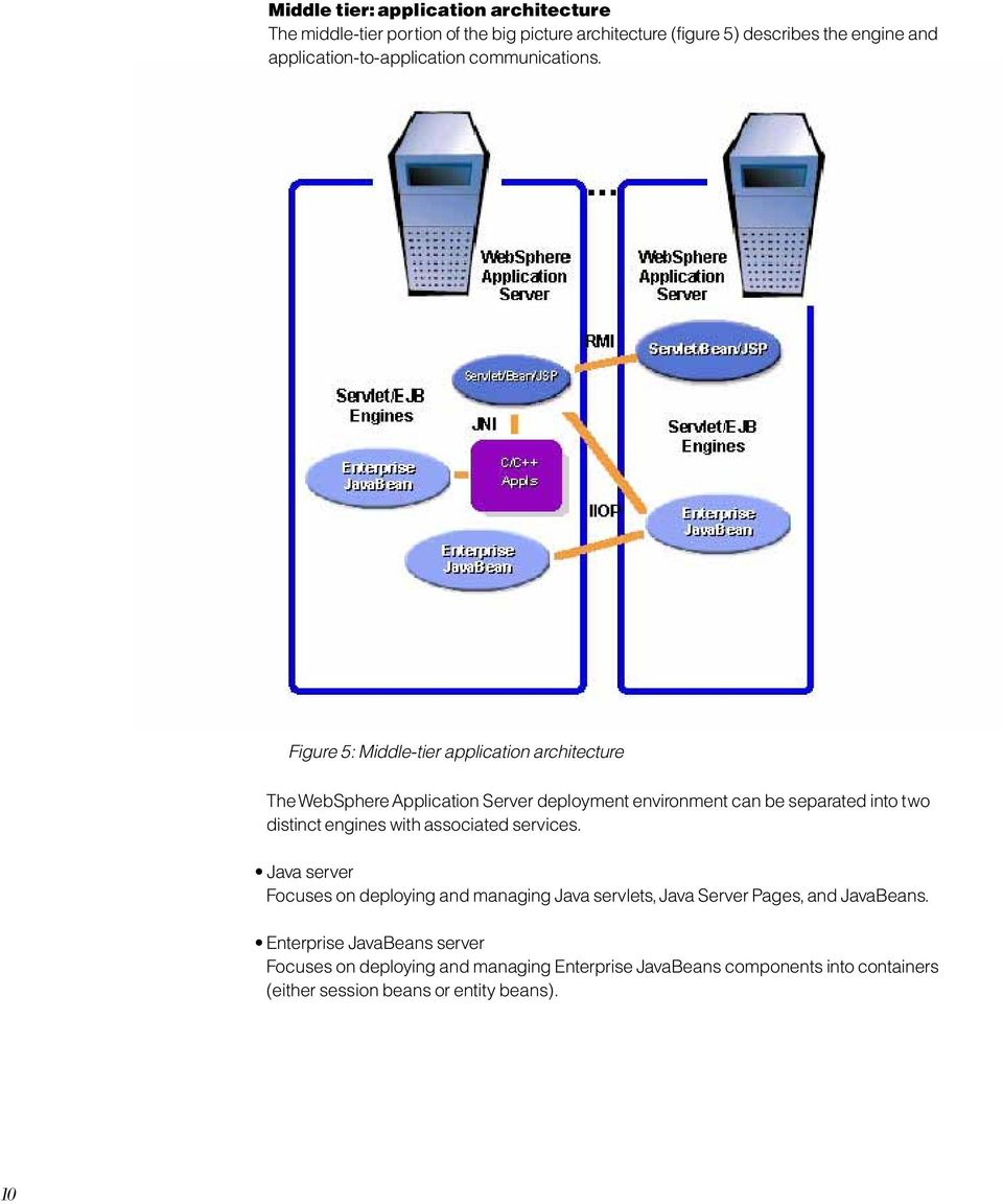 Figure 5: Middle-tier application architecture The WebSphere Application Server deployment environment can be separated into two distinct engines