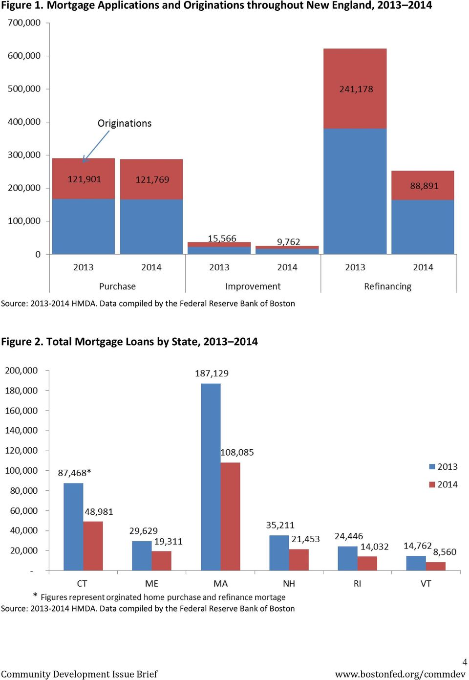 2013-2014 HMDA. Data compiled by the Federal Reserve Bank of Boston Figure 2.