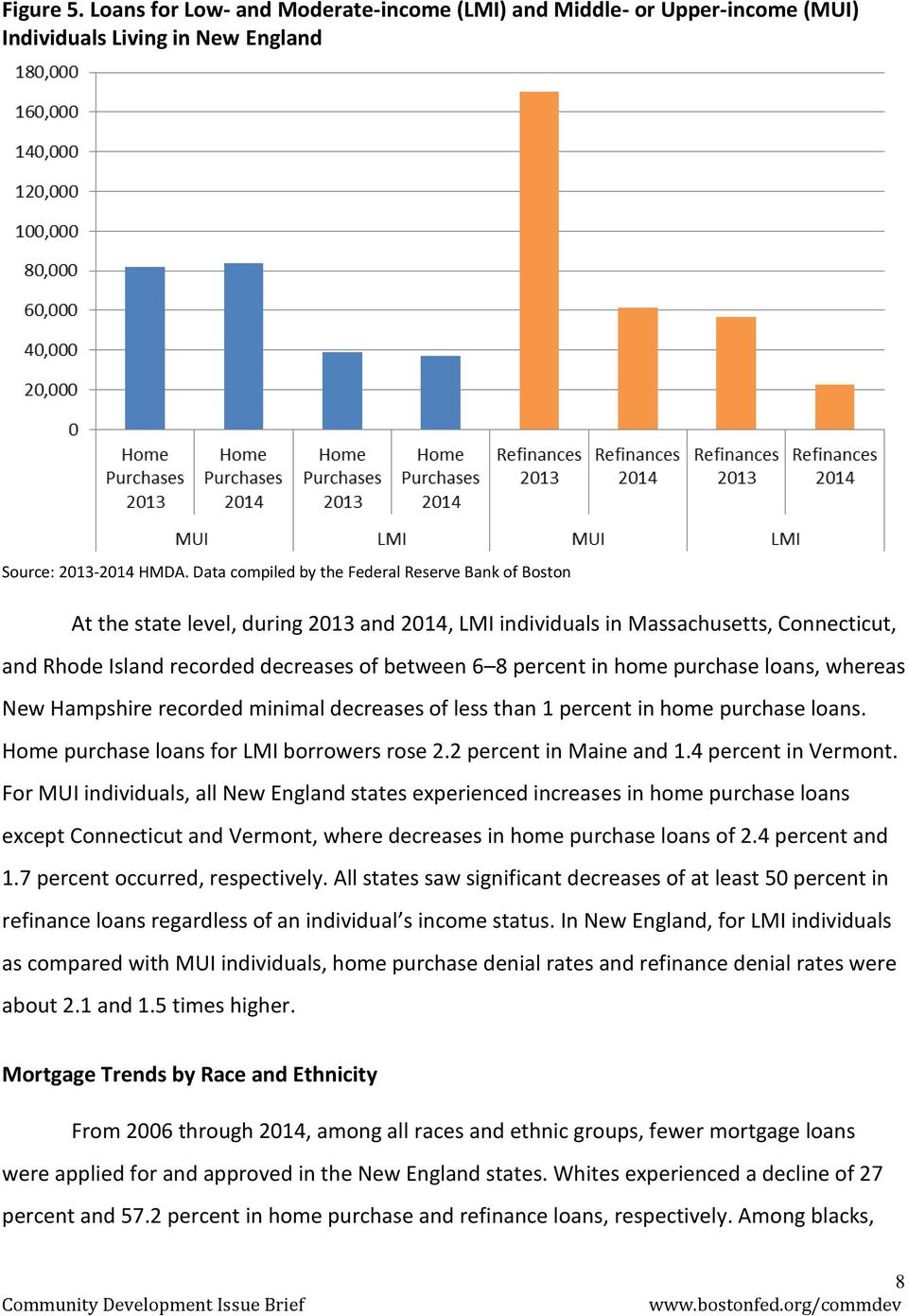 in home purchase loans, whereas New Hampshire recorded minimal decreases of less than 1 percent in home purchase loans. Home purchase loans for LMI borrowers rose 2.2 percent in Maine and 1.