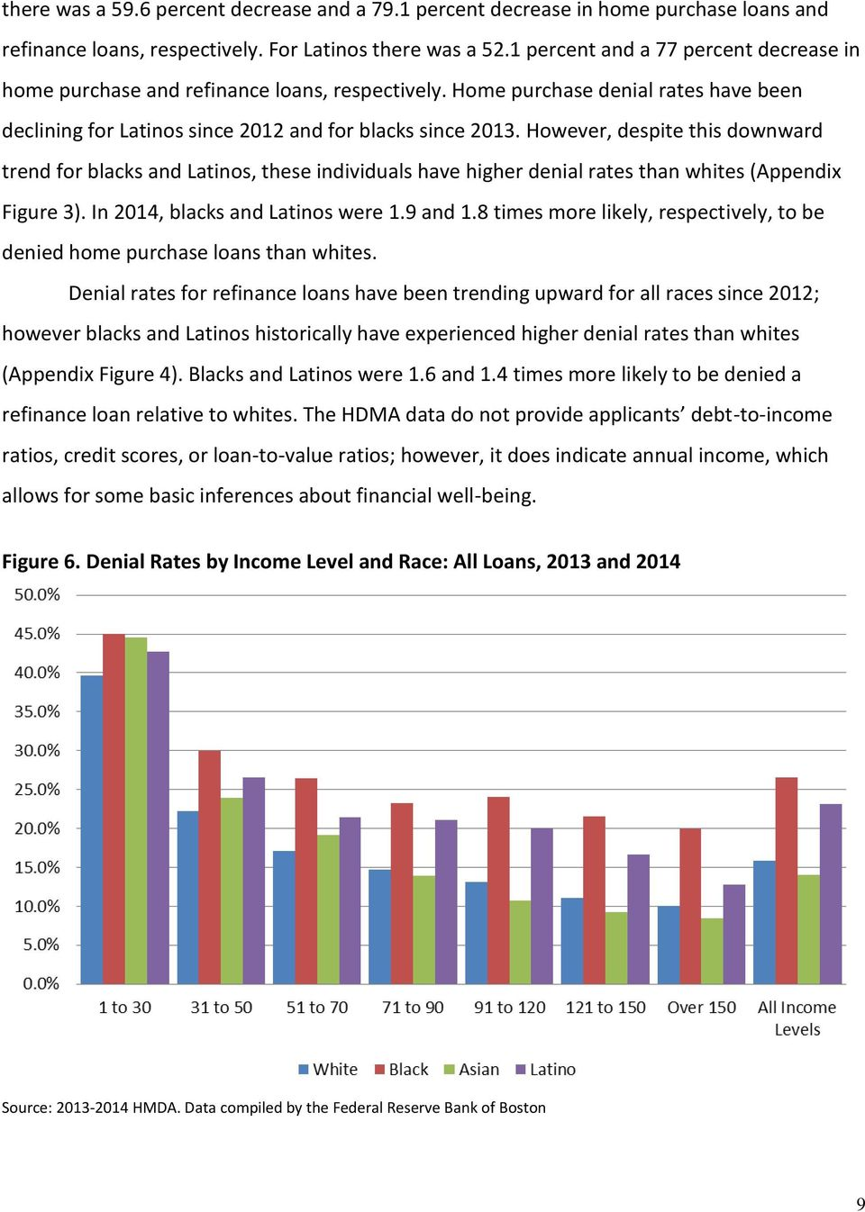 However, despite this downward trend for blacks and Latinos, these individuals have higher denial rates than whites (Appendix Figure 3). In 2014, blacks and Latinos were 1.9 and 1.