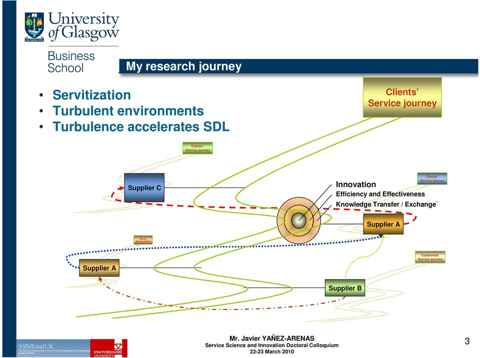 Efficiency and Effectiveness Clients Service journey Knowledge Transfer /