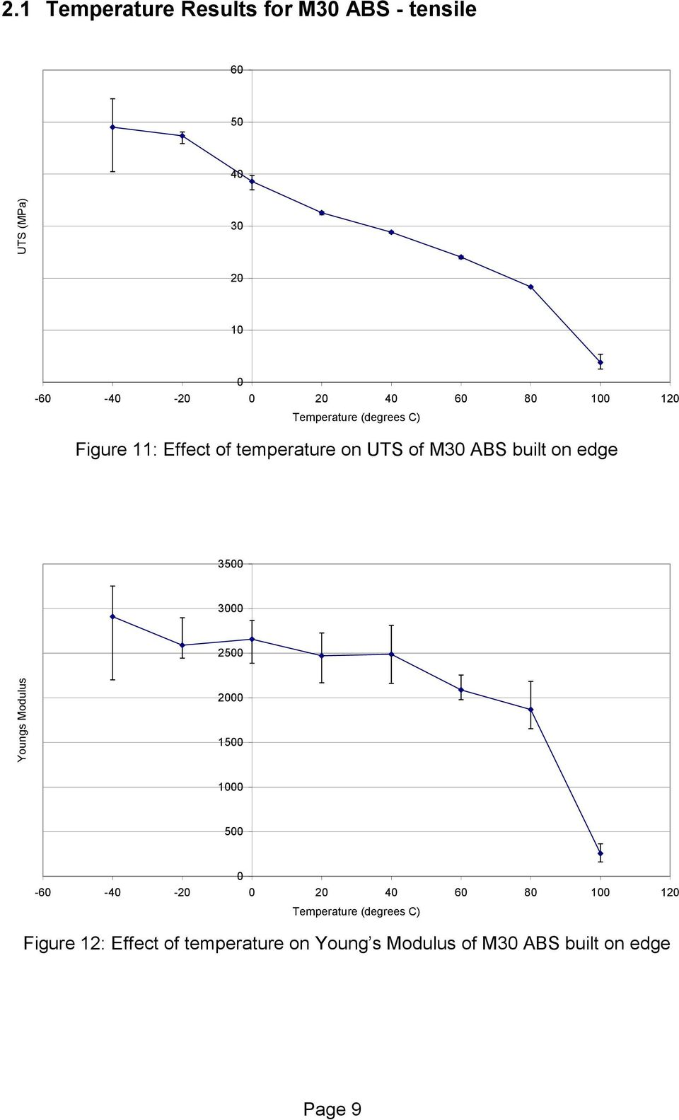 4 6 8 1 12 Figure 11: Effect of temperature on UTS of M3 ABS built on edge M3 ABS on