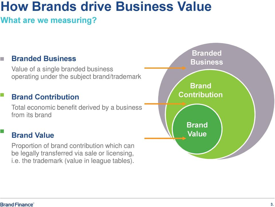Contribution Total economic benefit derived by a business from its brand Value Proportion of