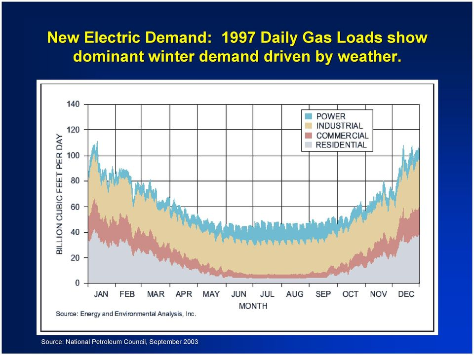 demand driven by weather.