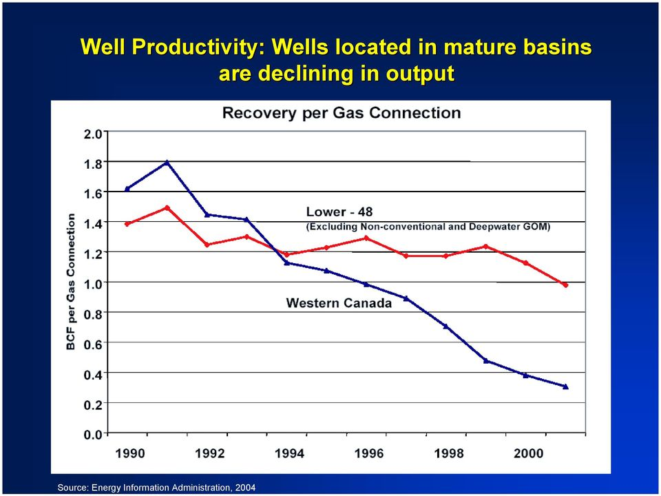 Productivity: Wells located in