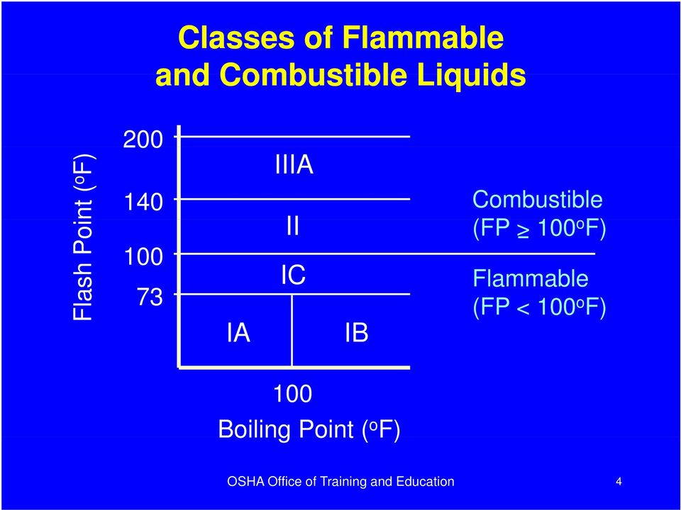 Combustible (FP > 100 o F) Flammable (FP < 100 o F)