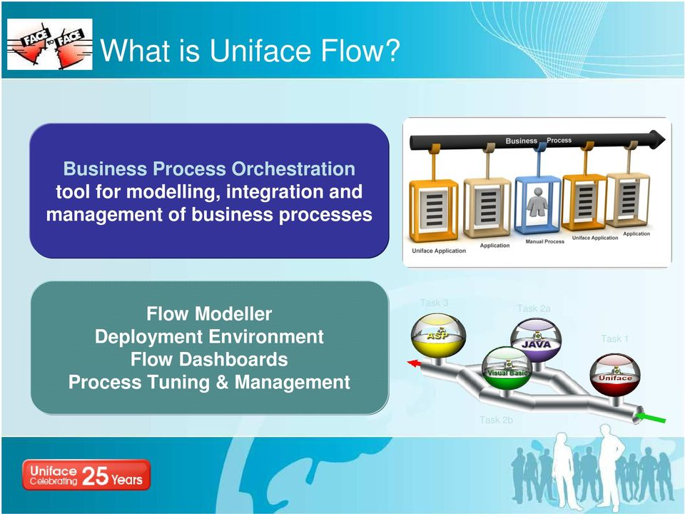 integration and management of business processes Flow