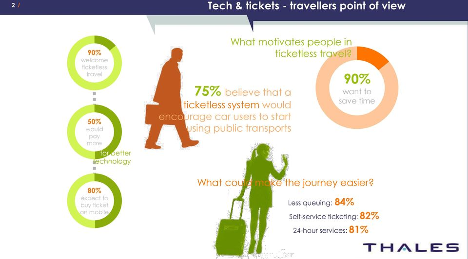 75% believe that a ticketless system would encourage car users to start using public transports 90% want