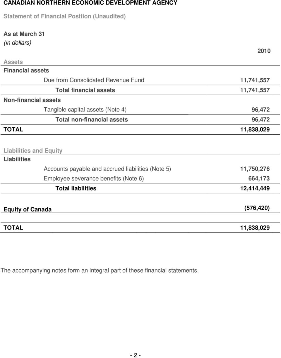 TOTAL 11,838,029 Liabilities and Equity Liabilities Accounts payable and accrued liabilities (Note 5) 11,750,276 Employee severance benefits (Note 6)