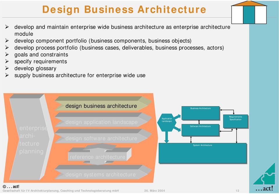 constraints # specify requirements # develop glossary # supply business for wide use design business Business Business