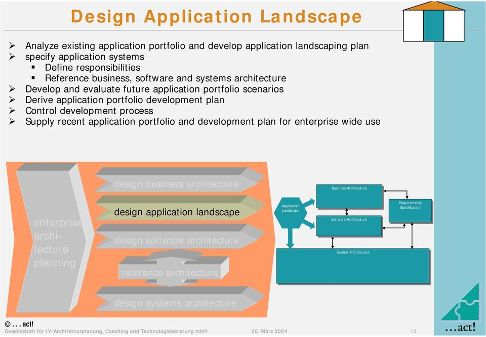 application portfolio development plan # Control development process # Supply recent application portfolio and development plan for wide use design