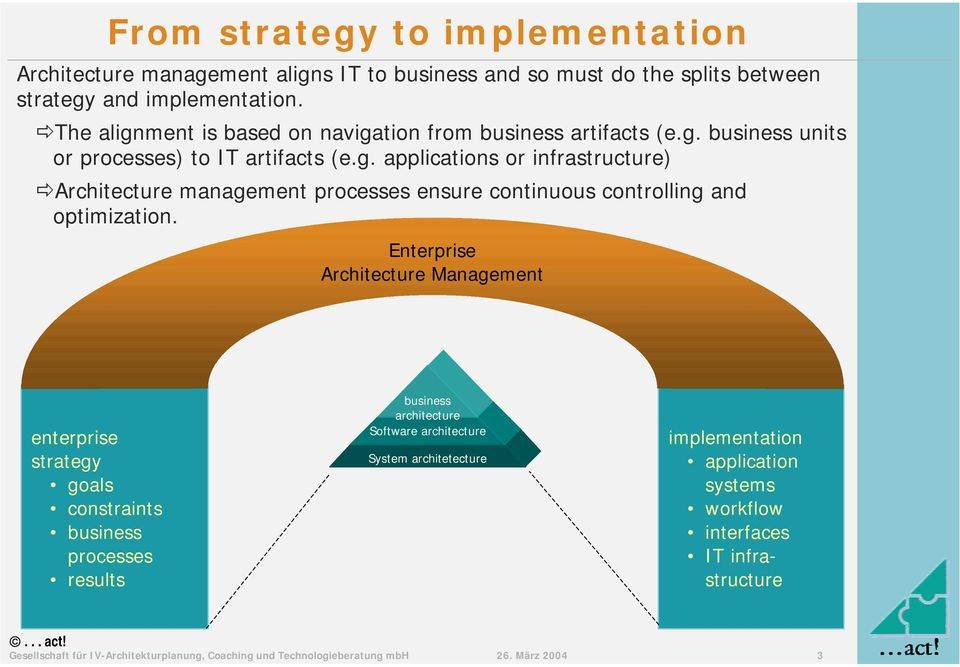Enterprise Management strategy goals constraints business processes results business Software System architetecture implementation