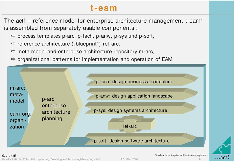 "p-anw, p-sys und p-soft, "" reference ( blueprint ) ref-arc, "" meta model and repository m-arc, "" organizational patterns"