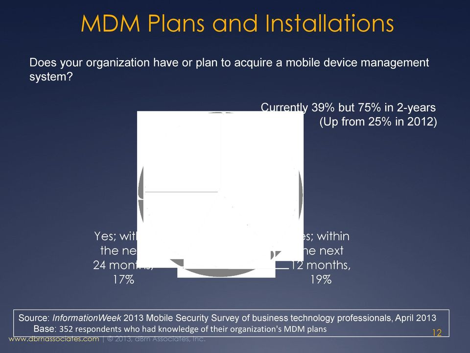 next 24 months, 17% Yes; within the next 12 months, 19% Source: InformationWeek 2013 Mobile Security Survey of