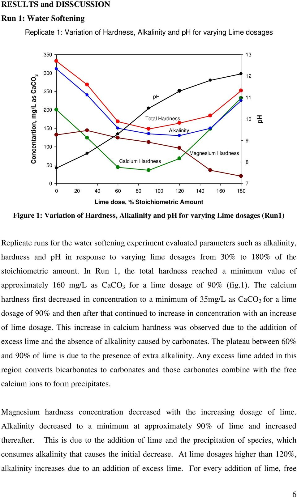 varying Lime dosages (Run1) Replicate runs for the water softening experiment evaluated parameters such as alkalinity, hardness and ph in response to varying lime dosages from 30% to 180% of the