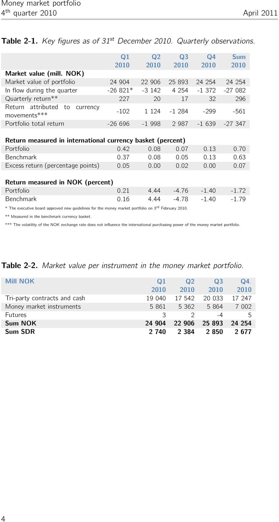 return - 9-1 998 987-1 39-7 37 Return measured in international currency basket (percent) Portfolio..8.7.13.7 Benchmark.37.8.5.13.3 Excess return (percentage points).5....7 Return measured in NOK (percent) Portfolio.