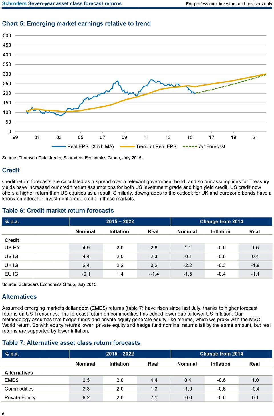 investment grade and high yield credit. US credit now offers a higher return than US equities as a result.