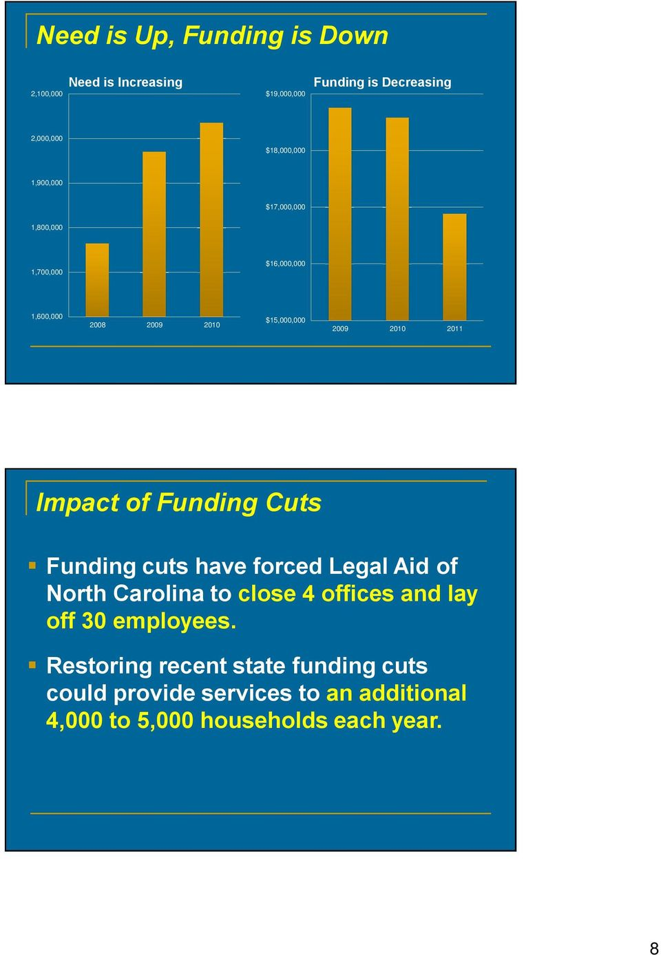 of Funding Cuts Funding cuts have forced Legal Aid of North Carolina to close 4 offices and lay off 30 employees.