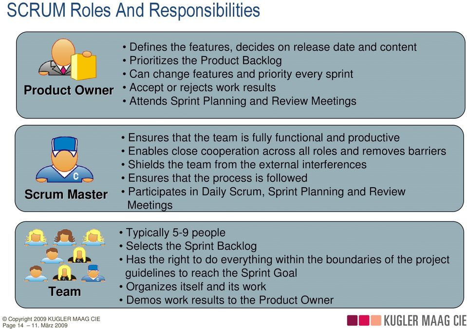 barriers Shields the team from the external interferences Ensures that the process is followed Participates in Daily Scrum, Sprint Planning and Review Meetings Typically 5-9 people Selects the