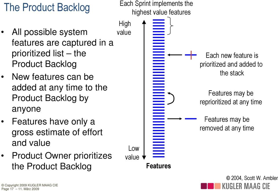 Product Backlog Each Sprint implements the highest value features High value Low value Features Each new feature is prioritized and