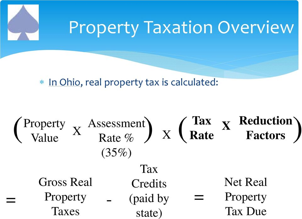 Tax Gross Real Credits Property - (paid by Taxes state) =