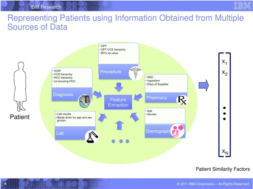 Sources of Data x 1 x 2 Patient