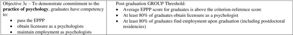 Average EPPP score for graduates is above the criterion-reference score At least 80% of graduates obtain